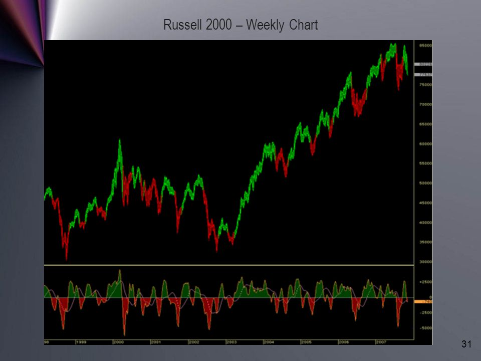 Copyright (c) LBRGroup 1996-2006. All Rights Reserved. 31 Russell 2000 – Weekly Chart