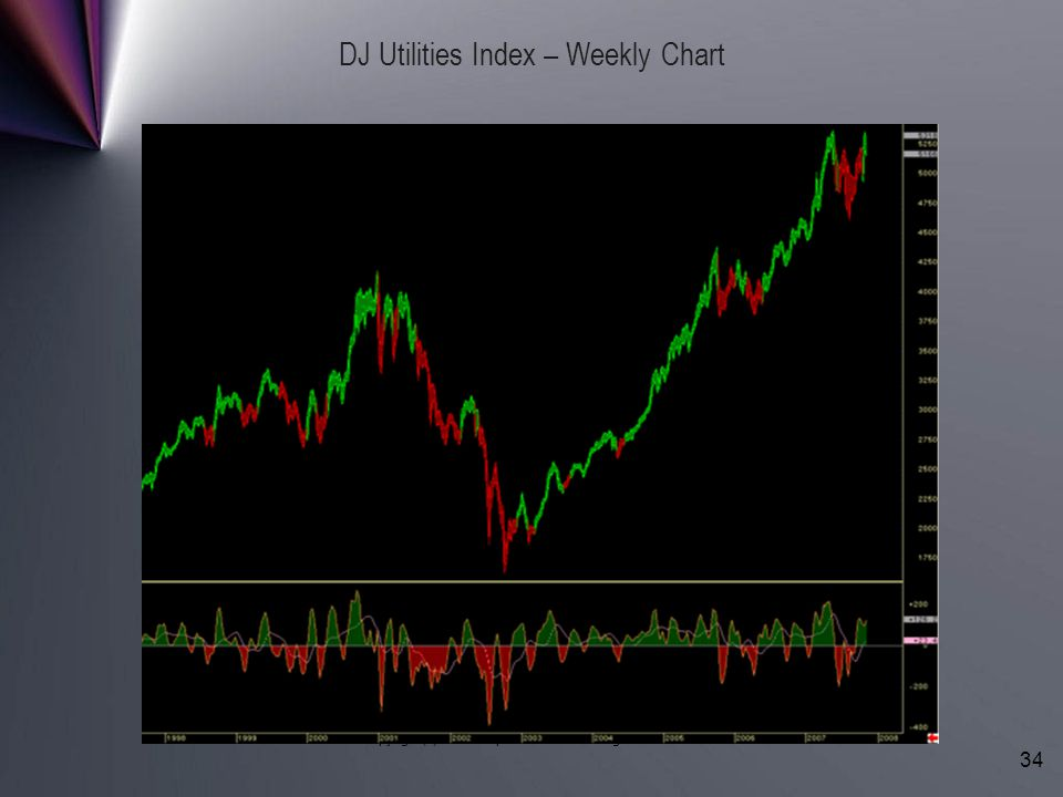 Copyright (c) LBRGroup 1996-2006. All Rights Reserved. 34 DJ Utilities Index – Weekly Chart
