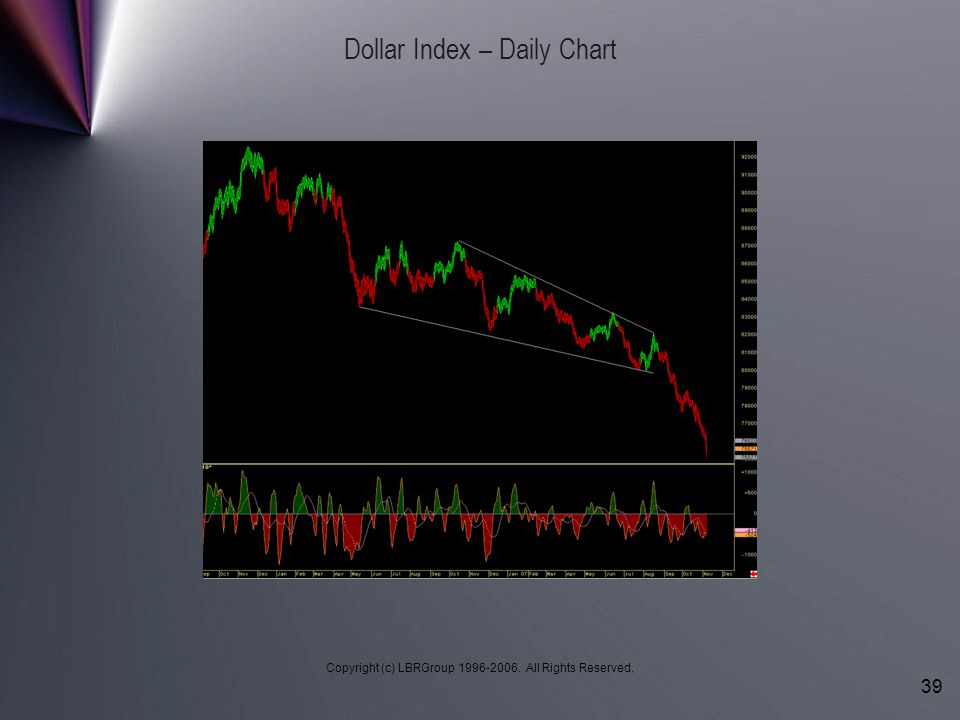Copyright (c) LBRGroup 1996-2006. All Rights Reserved. 39 Dollar Index – Daily Chart