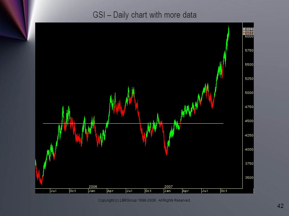 Copyright (c) LBRGroup 1996-2006. All Rights Reserved. 42 GSI – Daily chart with more data