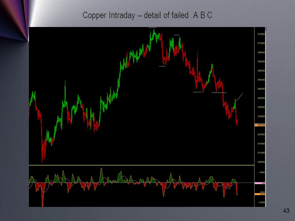 Copyright (c) LBRGroup 1996-2006. All Rights Reserved. 43 Copper Intraday – detail of failed A B C