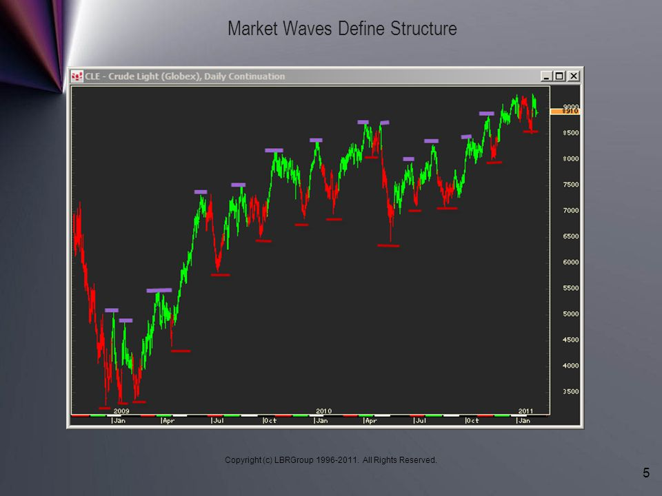 Copyright (c) LBRGroup 1996-2011. All Rights Reserved. 5 Market Waves Define Structure