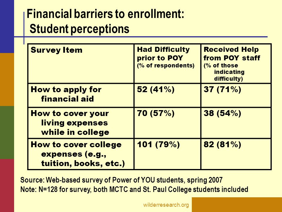 wilderresearch.org Survey Item Had Difficulty prior to POY (% of respondents) Received Help from POY staff (% of those indicating difficulty) How to apply for financial aid 52 (41%)37 (71%) How to cover your living expenses while in college 70 (57%)38 (54%) How to cover college expenses (e.g., tuition, books, etc.) 101 (79%)82 (81%) Source: Web-based survey of Power of YOU students, spring 2007 Note: N=128 for survey, both MCTC and St.