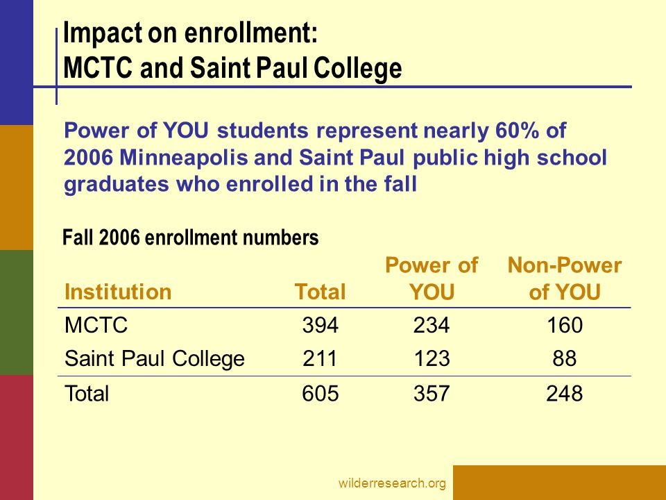 wilderresearch.org Impact on enrollment: MCTC and Saint Paul College InstitutionTotal Power of YOU Non-Power of YOU MCTC394234160 Saint Paul College21112388 Total605357248 Power of YOU students represent nearly 60% of 2006 Minneapolis and Saint Paul public high school graduates who enrolled in the fall Fall 2006 enrollment numbers