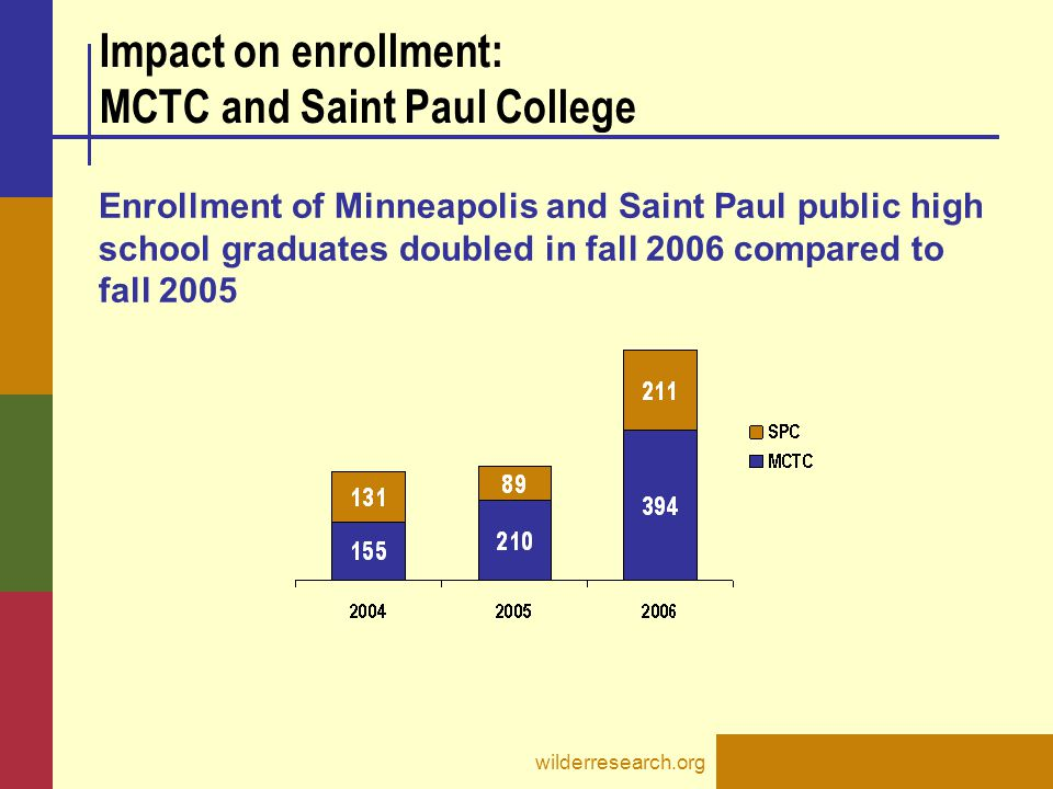 wilderresearch.org Impact on enrollment: MCTC and Saint Paul College Enrollment of Minneapolis and Saint Paul public high school graduates doubled in fall 2006 compared to fall 2005