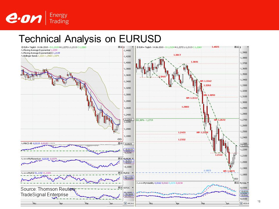 18 Technical Analysis on EURUSD Source: Thomson Reuters, TradeSignal Enterprise