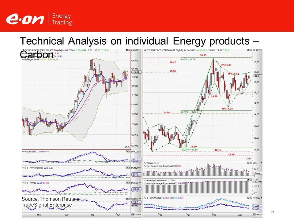 21 Technical Analysis on individual Energy products – Carbon Source: Thomson Reuters TradeSignal Enterprise