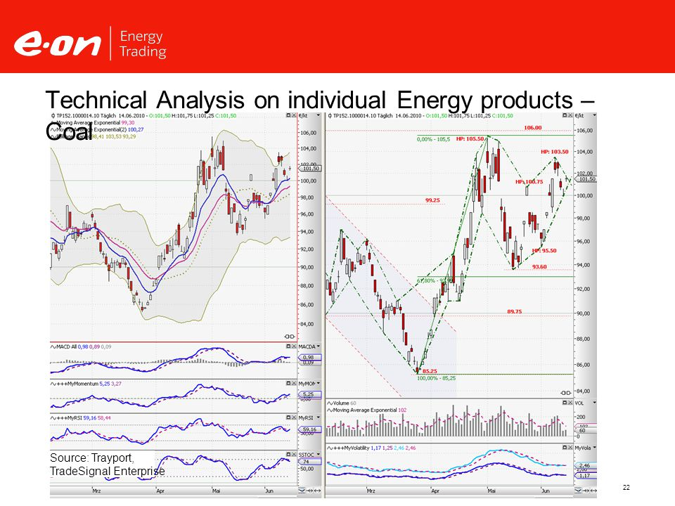 22 Technical Analysis on individual Energy products – Coal Source: Trayport, TradeSignal Enterprise