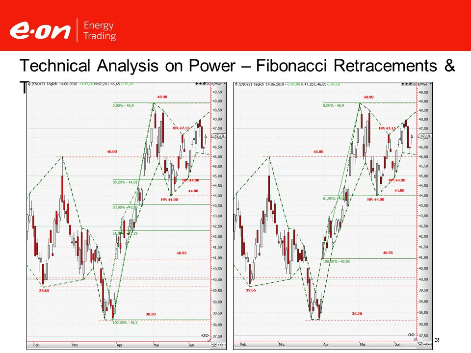26 Technical Analysis on Power – Fibonacci Retracements & Targets Source: Thomson Reuters, TradeSignal Enterprise