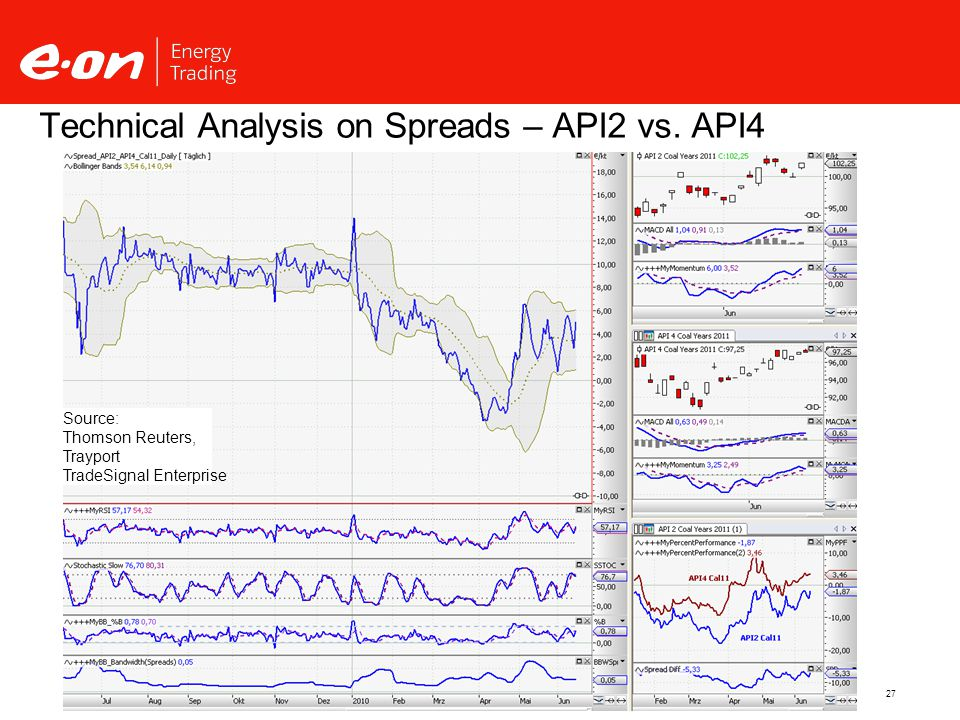 27 Technical Analysis on Spreads – API2 vs.