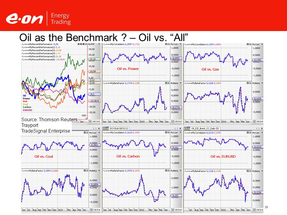 39 Oil as the Benchmark – Oil vs. All Source: Thomson Reuters, Trayport TradeSignal Enterprise