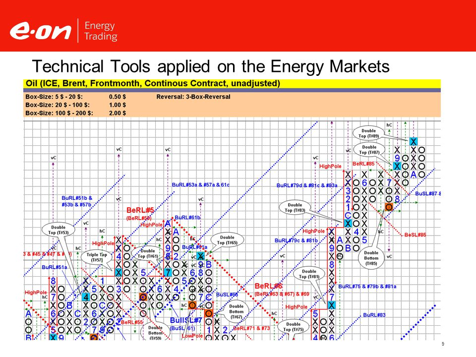 9 Technical Tools applied on the Energy Markets Source: Thomson Reuters, Updata