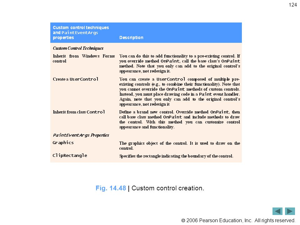  2006 Pearson Education, Inc. All rights reserved. 124 Fig. 14.48 | Custom control creation.