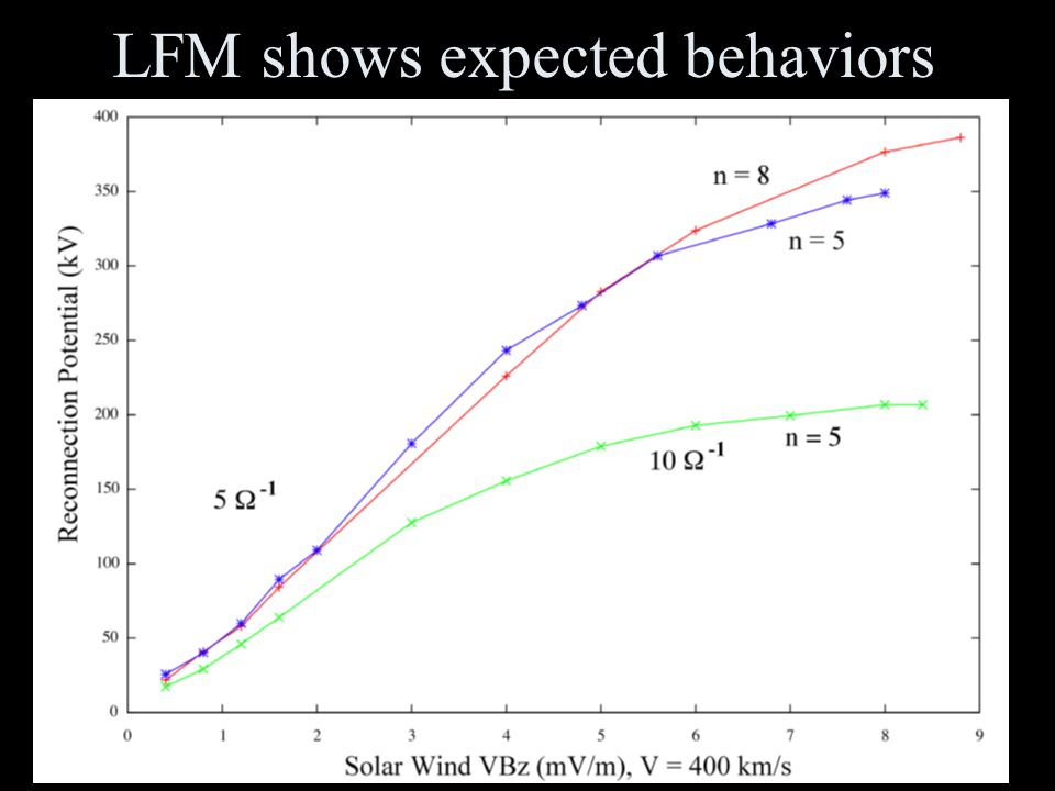 17 LFM shows expected behaviors