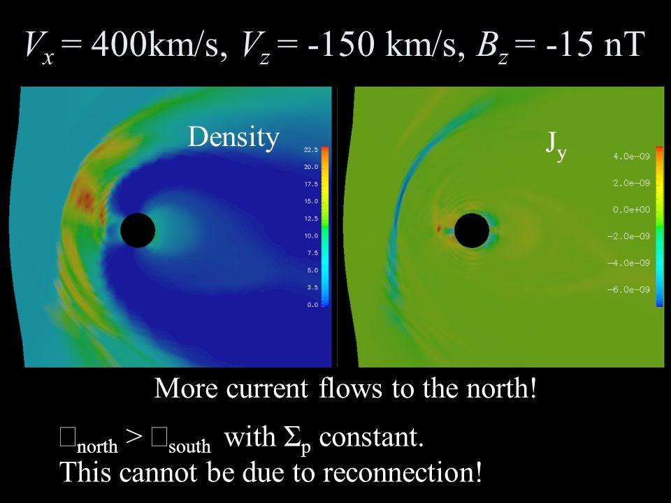 V x = 400km/s, V z = -150 km/s, B z = -15 nT  north >  south with Σ p  constant.