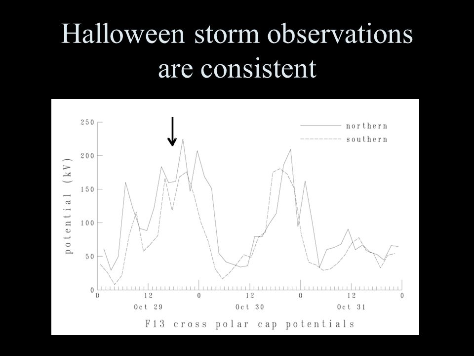 Halloween storm observations are consistent