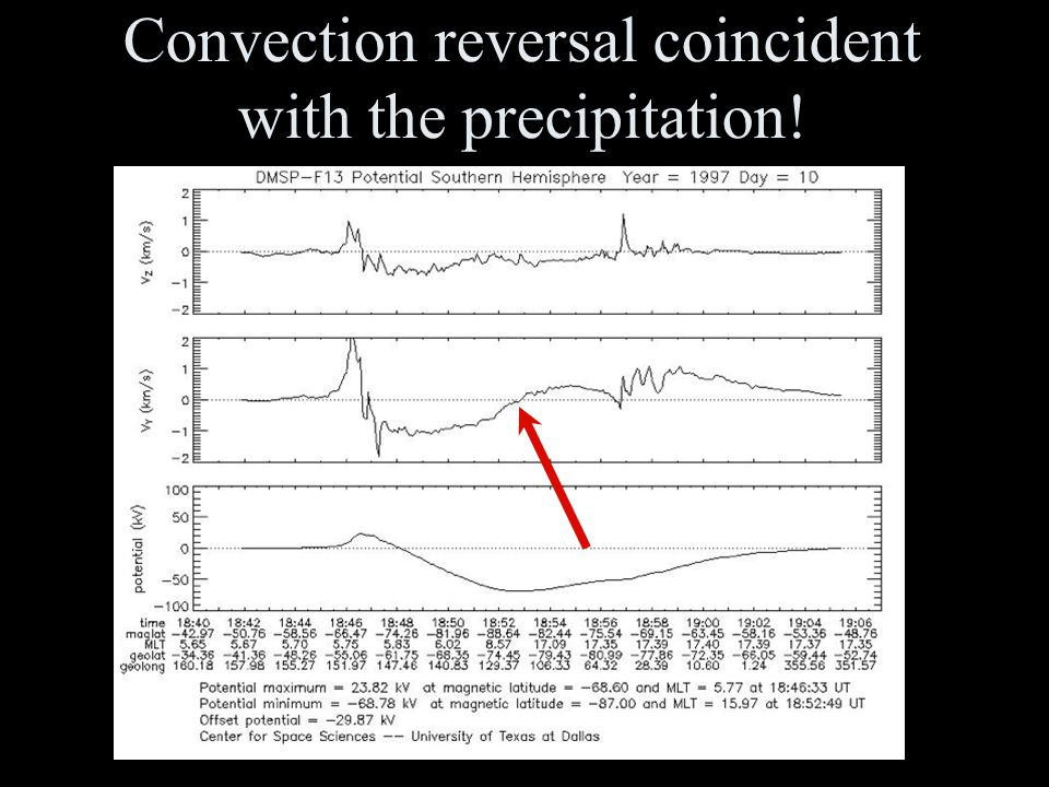 44 Convection reversal coincident with the precipitation!