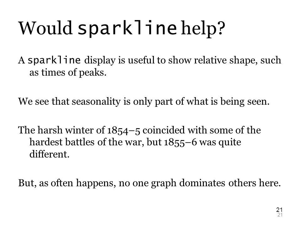 21 Would sparkline help.