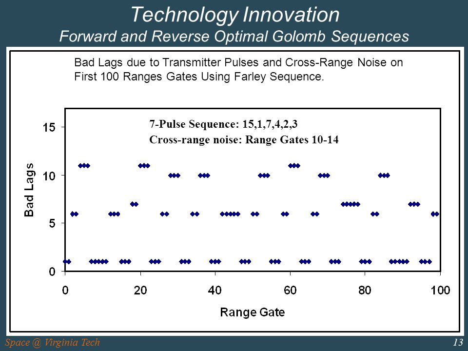 Space @ Virginia Tech13 Technology Innovation Forward and Reverse Optimal Golomb Sequences 7-Pulse Sequence: 15,1,7,4,2,3 Cross-range noise: Range Gates 10-14 Bad Lags due to Transmitter Pulses and Cross-Range Noise on First 100 Ranges Gates Using Farley Sequence.