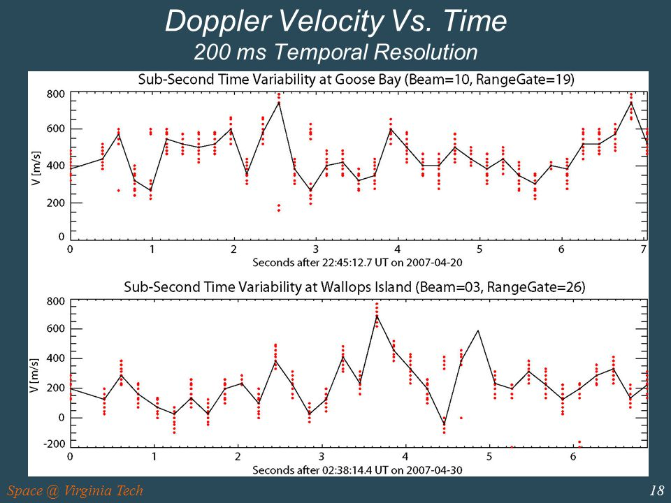 Space @ Virginia Tech18 Doppler Velocity Vs. Time 200 ms Temporal Resolution