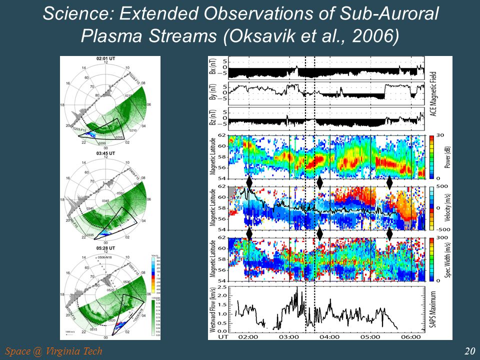 Space @ Virginia Tech20 Science: Extended Observations of Sub-Auroral Plasma Streams (Oksavik et al., 2006)
