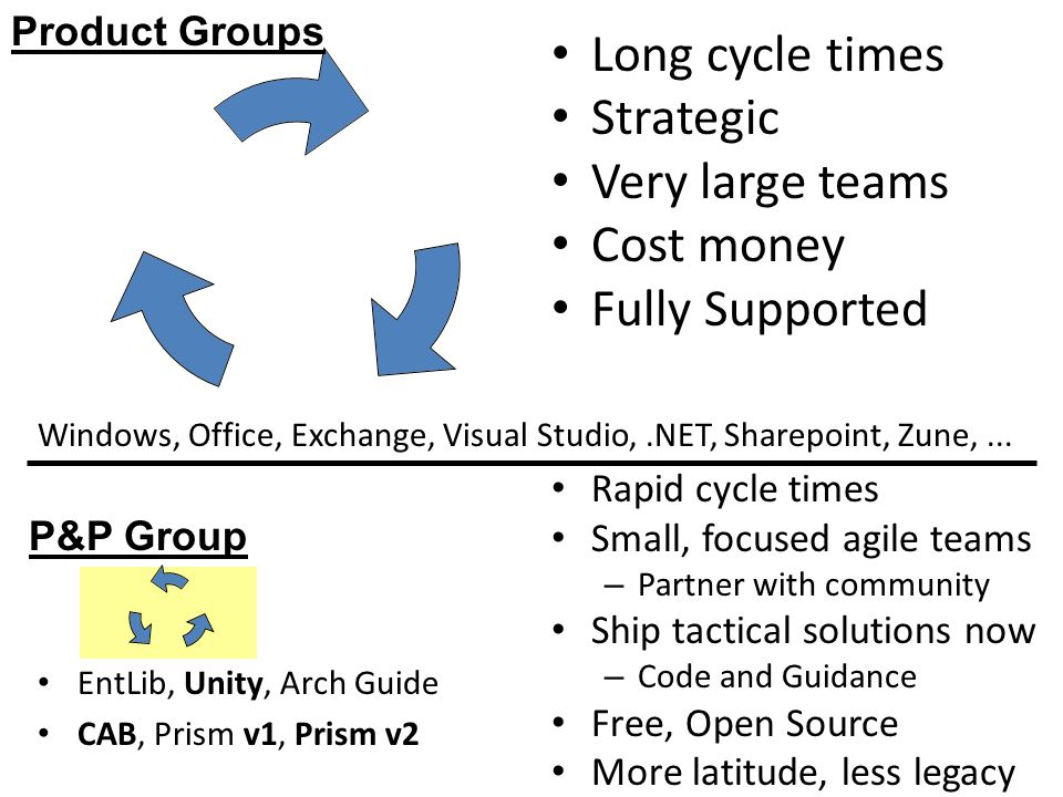 Product Groups Long cycle times Strategic Very large teams Cost money Fully Supported Rapid cycle times Small, focused agile teams – Partner with community Ship tactical solutions now – Code and Guidance Free, Open Source More latitude, less legacy P&P Group EntLib, Unity, Arch Guide CAB, Prism v1, Prism v2 Windows, Office, Exchange, Visual Studio,.NET, Sharepoint, Zune,...
