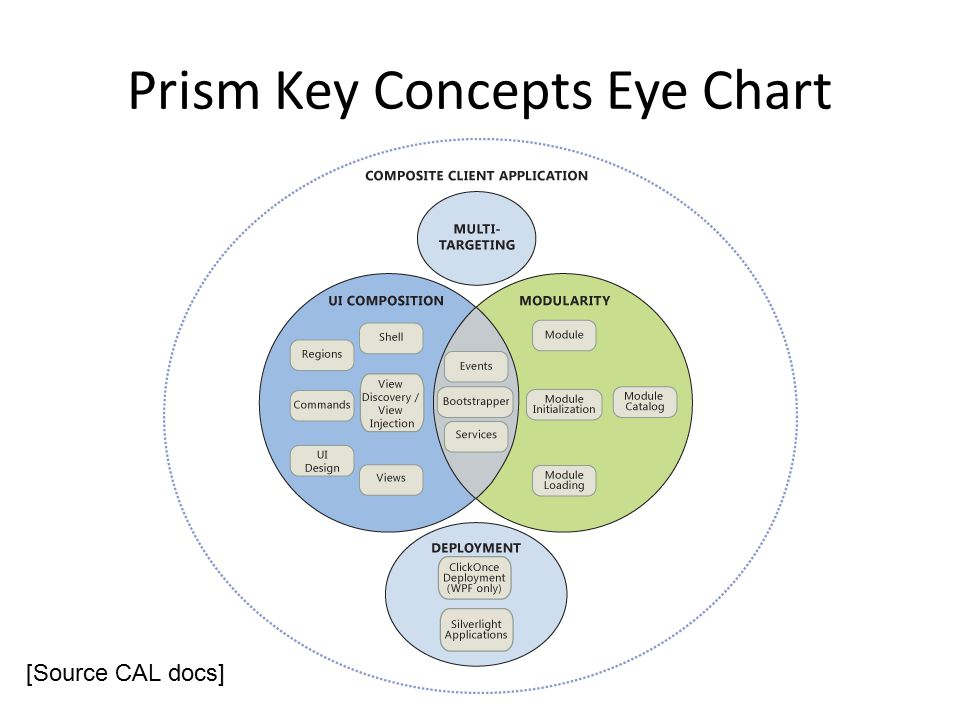 Prism Key Concepts Eye Chart [Source CAL docs]
