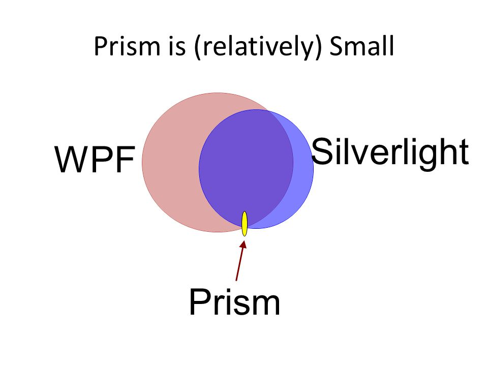 Prism is (relatively) Small WPF Prism Silverlight
