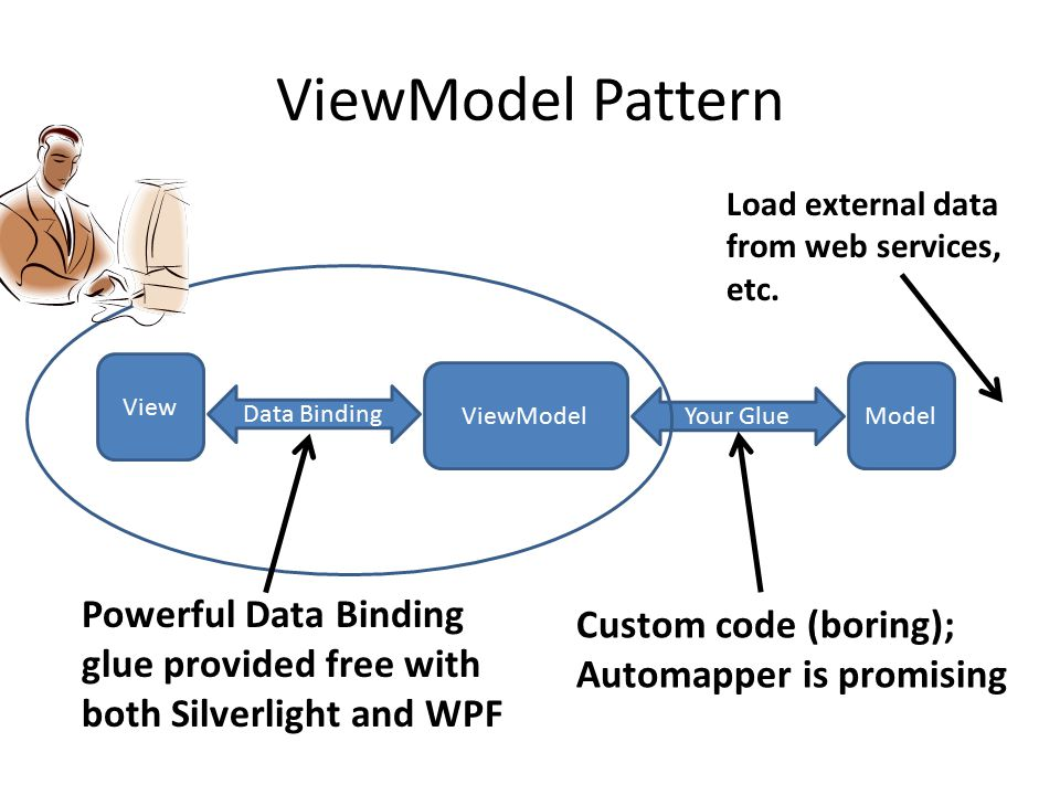 ViewModel Pattern View Data Binding ViewModelModel Your Glue Supported by WPF / SL Powerful Data Binding glue provided free with both Silverlight and WPF Custom code (boring); Automapper is promising Load external data from web services, etc.