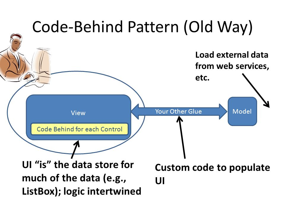 "Supported by WPF / SL Code-Behind Pattern (Old Way) View Model Your Other Glue UI ""is"" the data store for much of the data (e.g., ListBox); logic inte"