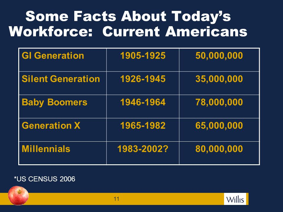 12 More Facts About Today's Workforce: Current Workforce SilentBorn before 19465% Boomers1946-196440% Gen X1965-198130% Millennials1982-200125%