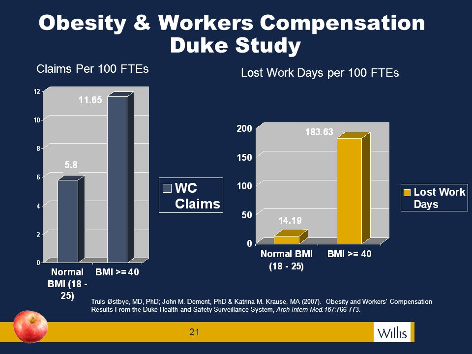 22 Claims most strongly affected by Body Mass Index (BMI):  Lower extremity  Wrist or hand  Back  Pain/inflammation  Sprain/strain  Contusion/bruise  Falls/slips  Lifting  Exertion Obesity & Workers Comp Truls Østbye, MD, PhD; John M.