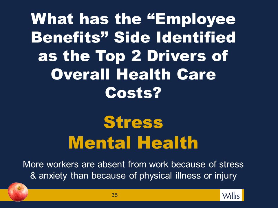 36 Work-related Stress is a Growing Health Concern  33% of the 40.2 million workdays lost by illness and injury are from stress, anxiety, and depression.
