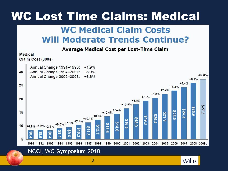 3 WC Lost Time Claims: Medical NCCI, WC Symposium 2010