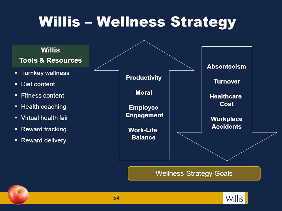 55 Worksite Wellness A strategic business initiative designed to maximize the health of the workforce.
