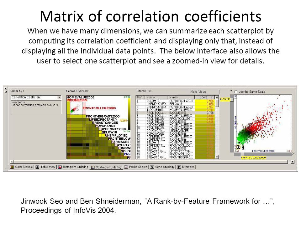 Matrix of correlation coefficients When we have many dimensions, we can summarize each scatterplot by computing its correlation coefficient and displaying only that, instead of displaying all the individual data points.