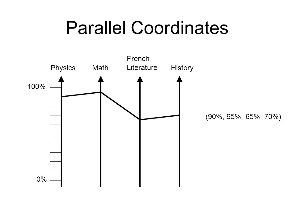 Parallel Coordinates 100% 0% PhysicsMath French Literature History (90%, 95%, 65%, 70%)