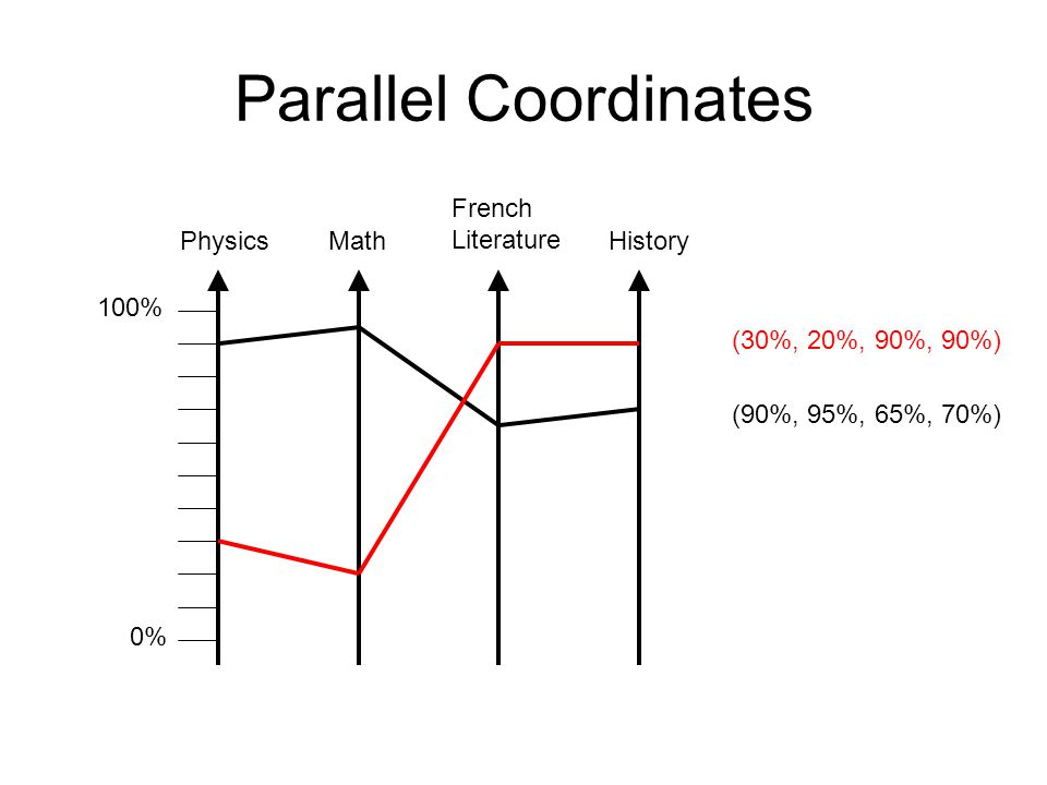 Parallel Coordinates 100% 0% PhysicsMath French Literature History (90%, 95%, 65%, 70%) (30%, 20%, 90%, 90%)