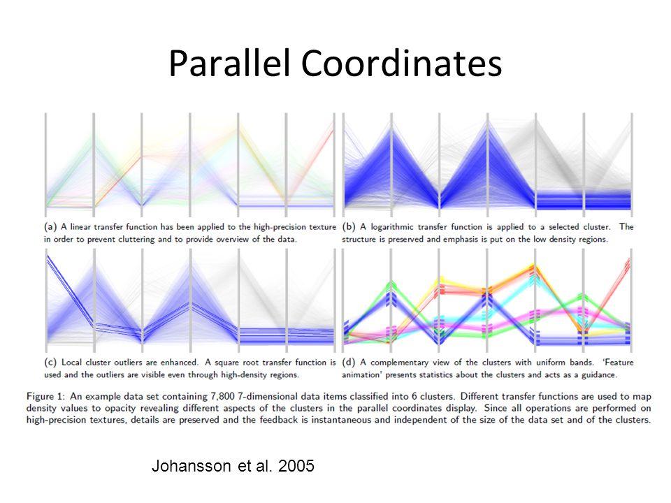 Parallel Coordinates Johansson et al. 2005