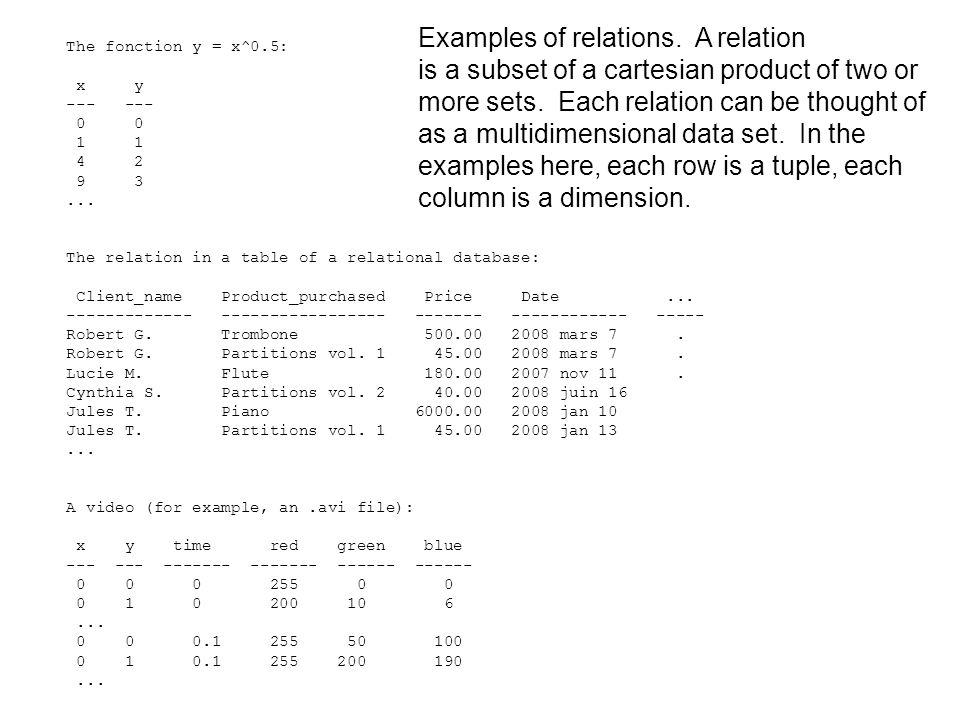 The fonction y = x^0.5: x y --- 0 0 1 1 4 2 9 3...