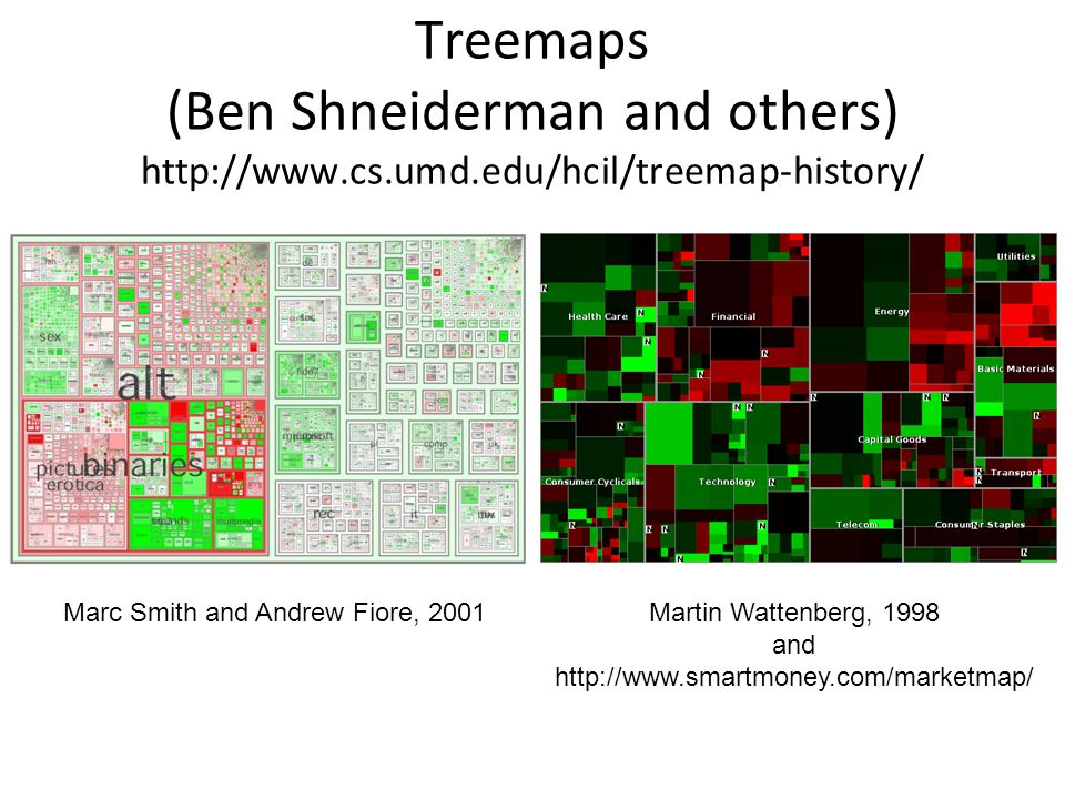 Treemaps (Ben Shneiderman and others) http://www.cs.umd.edu/hcil/treemap-history/ Martin Wattenberg, 1998 and http://www.smartmoney.com/marketmap/ Marc Smith and Andrew Fiore, 2001