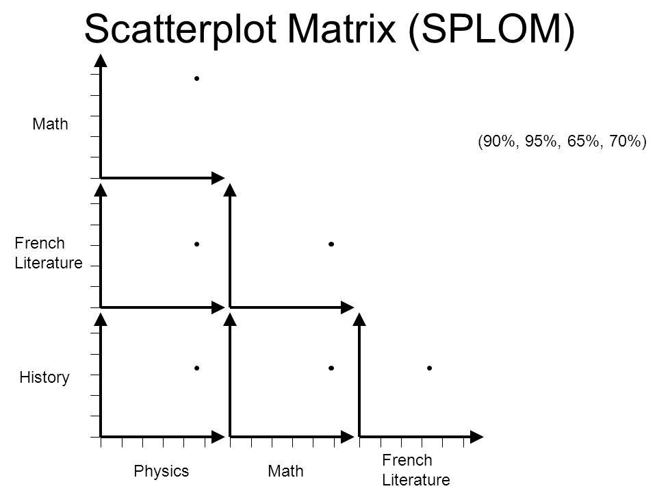 Scatterplot Matrix (SPLOM) Physics Math French Literature History (90%, 95%, 65%, 70%) French Literature Math