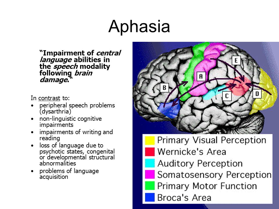 Aphasia Impairment of central language abilities in the speech modality following brain damage. In contrast to: peripheral speech problems (dysarthria) non-linguistic cognitive impairments impairments of writing and reading loss of language due to psychotic states, congenital or developmental structural abnormalities problems of language acquisition