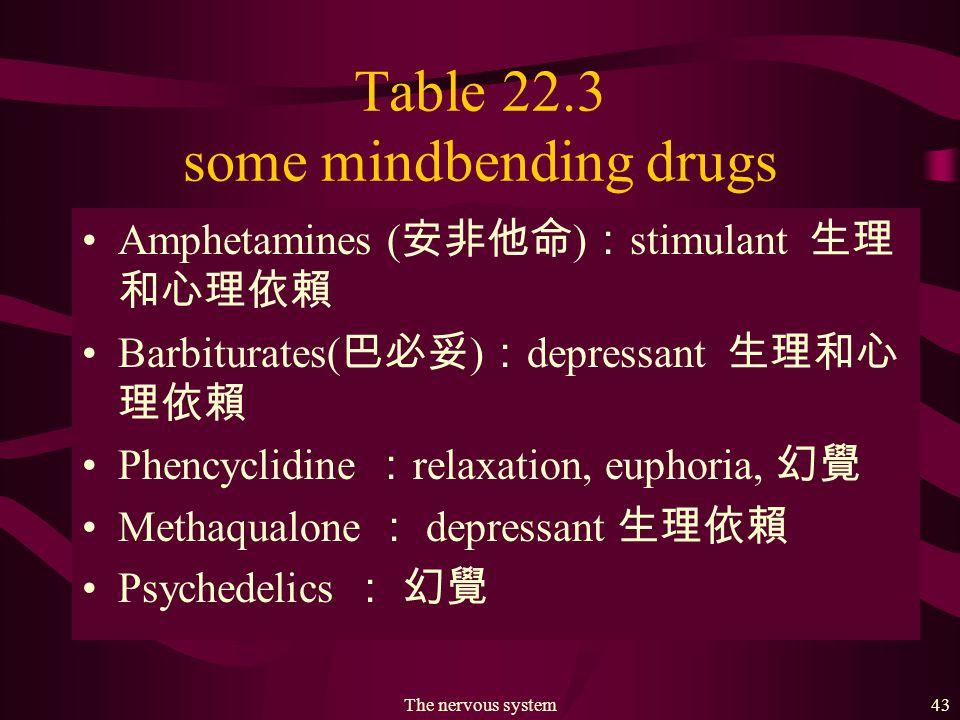 The nervous system42 Table 22.3 some mindbending drugs Tobacco ( 煙草 ) : stimulant 生理和心理依賴 Caffeine ( 咖啡 ) : stimulant 有點心理依賴 THC(marijuana/hashish, 大麻 ) :少量鎮定, 多量有幻覺 可能會產生心理依賴 Alcohol : depressant 生理和心理依賴 Opiates( 鴉片 ) : depressant 強烈的生理依賴 Cocaine( 古柯鹼 ) : stimulant 生理和心理依賴