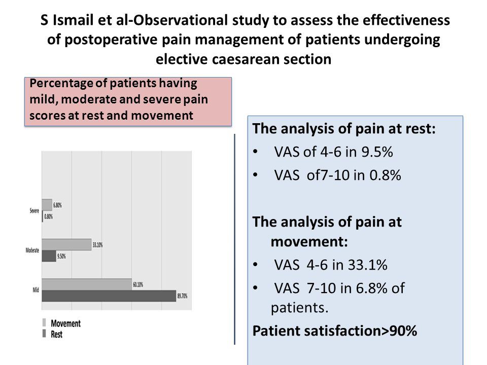 S Ismail et al- Observational study to assess the effectiveness of postoperative pain management of patients undergoing elective caesarean section Percentage of patients having mild, moderate and severe pain scores at rest and movement The analysis of pain at rest: VAS of 4-6 in 9.5% VAS of7-10 in 0.8% The analysis of pain at movement: VAS 4-6 in 33.1% VAS 7-10 in 6.8% of patients.