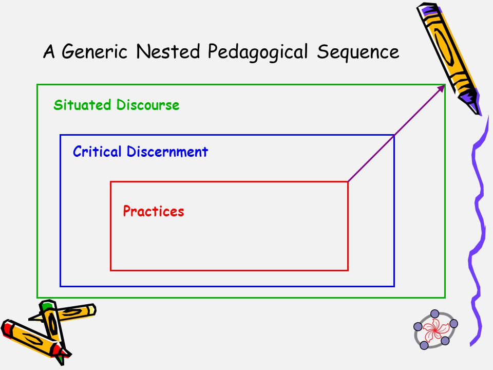 A Generic Nested Pedagogical Sequence Practices Critical Discernment Situated Discourse