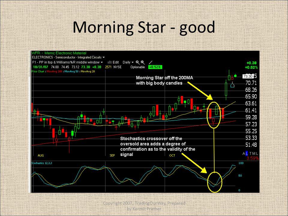 Morning Star - good Copyright 2007, TradingOurWay, Prepared by Kermit Prather