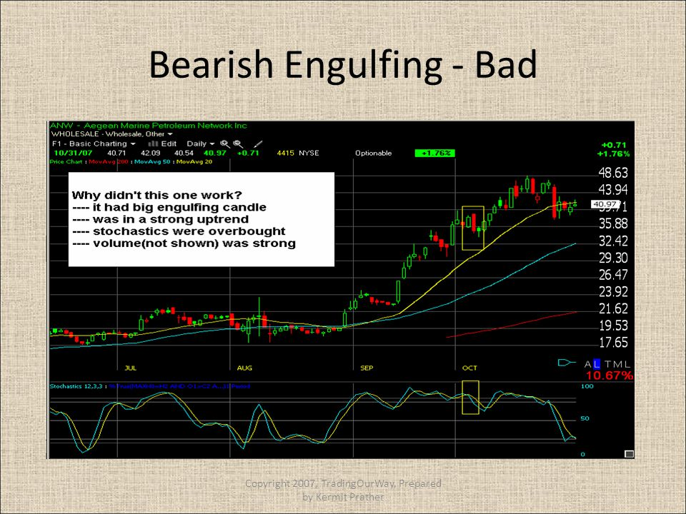 Bearish Engulfing - Bad Copyright 2007, TradingOurWay, Prepared by Kermit Prather