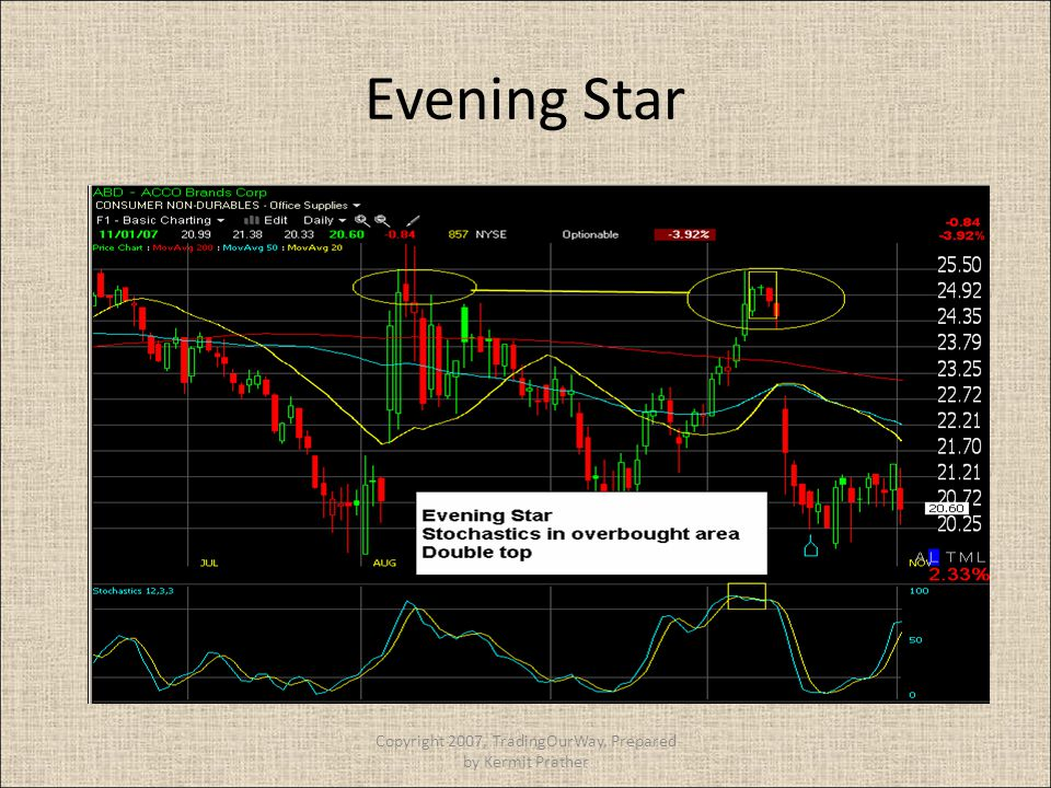Evening Star Copyright 2007, TradingOurWay, Prepared by Kermit Prather
