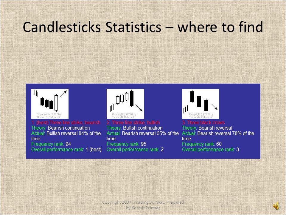 Candlesticks Statistics – where to find Copyright 2007, TradingOurWay, Prepared by Kermit Prather
